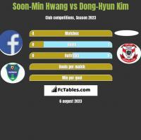 Soon-Min Hwang vs Dong-Hyun Kim h2h player stats