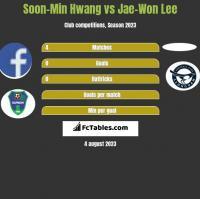 Soon-Min Hwang vs Jae-Won Lee h2h player stats
