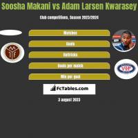 Soosha Makani vs Adam Larsen Kwarasey h2h player stats