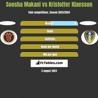 Soosha Makani vs Kristoffer Klaesson h2h player stats