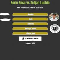 Sorin Busu vs Srdjan Luchin h2h player stats