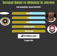 Soroush Rafaei vs Abdulaziz Al Jebreen h2h player stats