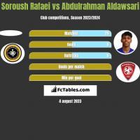 Soroush Rafaei vs Abdulrahman Aldawsari h2h player stats