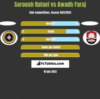 Soroush Rafaei vs Awadh Faraj h2h player stats