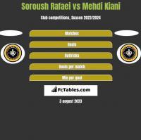 Soroush Rafaei vs Mehdi Kiani h2h player stats