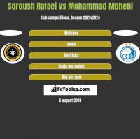 Soroush Rafaei vs Mohammad Mohebi h2h player stats