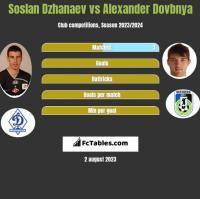Soslan Dzhanaev vs Alexander Dovbnya h2h player stats