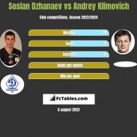 Soslan Dzhanaev vs Andrey Klimovich h2h player stats