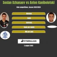 Soslan Dzhanaev vs Anton Kanibolotski h2h player stats