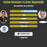 Soslan Dzhanaev vs Artur Nigmatullin h2h player stats