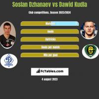 Soslan Dzhanaev vs Dawid Kudla h2h player stats
