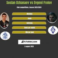 Soslan Dzhanaev vs Evgeni Frolov h2h player stats