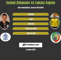 Soslan Dzhanaev vs Lukasz Sapela h2h player stats