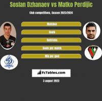 Soslan Dzhanaev vs Matko Perdijic h2h player stats