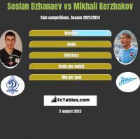 Soslan Dzhanaev vs Mikhail Kerzhakov h2h player stats