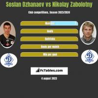 Soslan Dzhanaev vs Nikolay Zabolotny h2h player stats