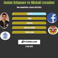 Soslan Dzhanaev vs Michail Levashov h2h player stats