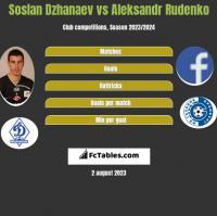 Soslan Dzhanaev vs Aleksandr Rudenko h2h player stats
