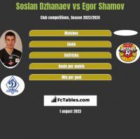 Soslan Dzhanaev vs Egor Shamov h2h player stats