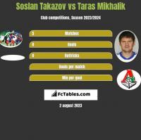Soslan Takazov vs Taras Mikhalik h2h player stats