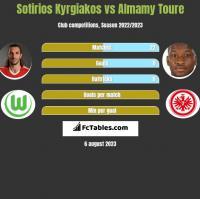 Sotirios Kyrgiakos vs Almamy Toure h2h player stats