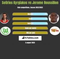 Sotirios Kyrgiakos vs Jerome Roussillon h2h player stats