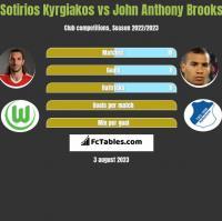 Sotirios Kyrgiakos vs John Anthony Brooks h2h player stats