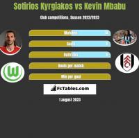 Sotirios Kyrgiakos vs Kevin Mbabu h2h player stats