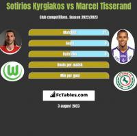 Sotirios Kyrgiakos vs Marcel Tisserand h2h player stats