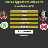 Sotirios Kyrgiakos vs Marco Russ h2h player stats