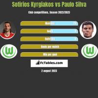 Sotirios Kyrgiakos vs Paulo Silva h2h player stats