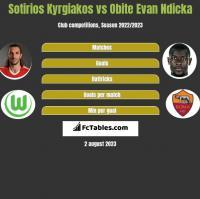 Sotirios Kyrgiakos vs Obite Evan Ndicka h2h player stats