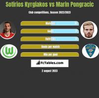 Sotirios Kyrgiakos vs Marin Pongracic h2h player stats
