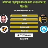 Sotirios Papagiannopoulos vs Frederik Moeller h2h player stats