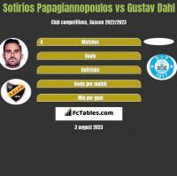 Sotirios Papagiannopoulos vs Gustav Dahl h2h player stats