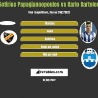 Sotirios Papagiannopoulos vs Karlo Bartolec h2h player stats