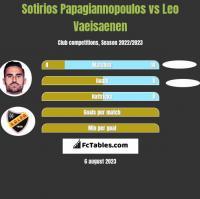 Sotirios Papagiannopoulos vs Leo Vaeisaenen h2h player stats