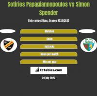 Sotirios Papagiannopoulos vs Simon Spender h2h player stats