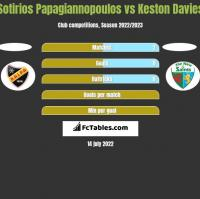 Sotirios Papagiannopoulos vs Keston Davies h2h player stats