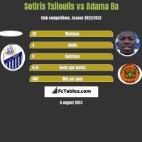 Sotiris Tsiloulis vs Adama Ba h2h player stats