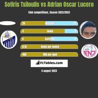Sotiris Tsiloulis vs Adrian Oscar Lucero h2h player stats