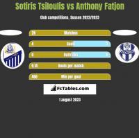 Sotiris Tsiloulis vs Anthony Fatjon h2h player stats