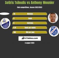 Sotiris Tsiloulis vs Anthony Mounier h2h player stats