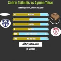 Sotiris Tsiloulis vs Aymen Tahar h2h player stats