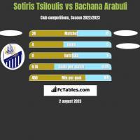 Sotiris Tsiloulis vs Bachana Arabuli h2h player stats