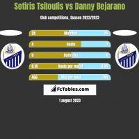 Sotiris Tsiloulis vs Danny Bejarano h2h player stats
