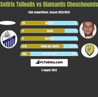Sotiris Tsiloulis vs Diamantis Chouchoumis h2h player stats