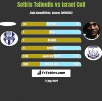 Sotiris Tsiloulis vs Israel Coll h2h player stats