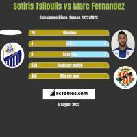 Sotiris Tsiloulis vs Marc Fernandez h2h player stats
