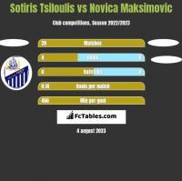 Sotiris Tsiloulis vs Novica Maksimovic h2h player stats